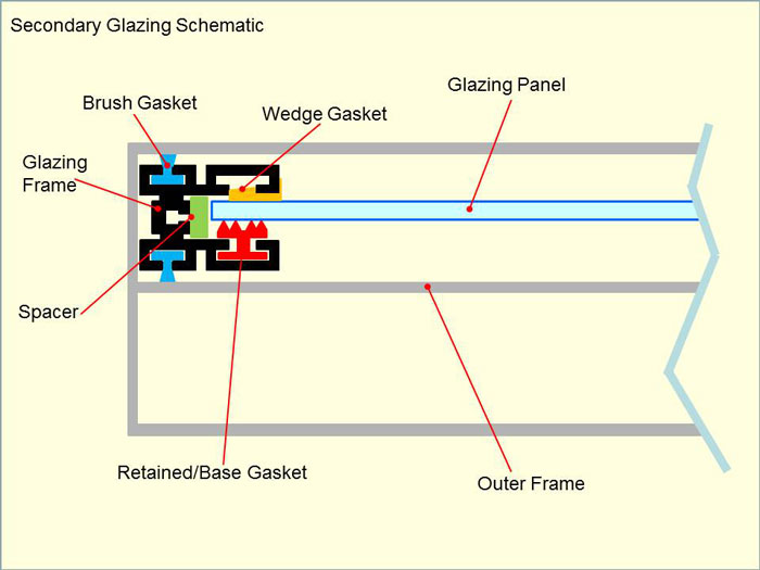 Secondary glazing schematic